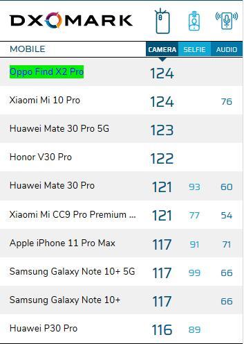 拍照手机排行榜2020前十名 目前拍照最好的智能手机排名