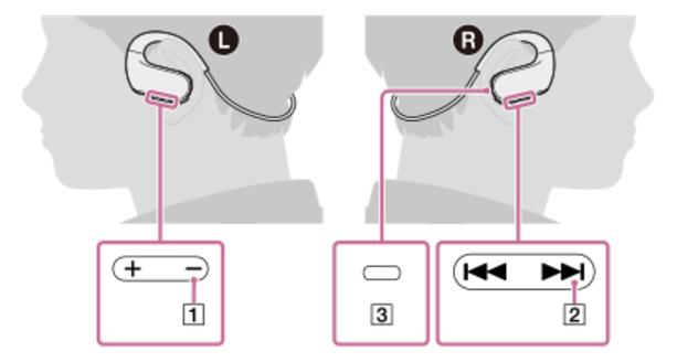 索尼NW-WS623耳机使用说明汇总