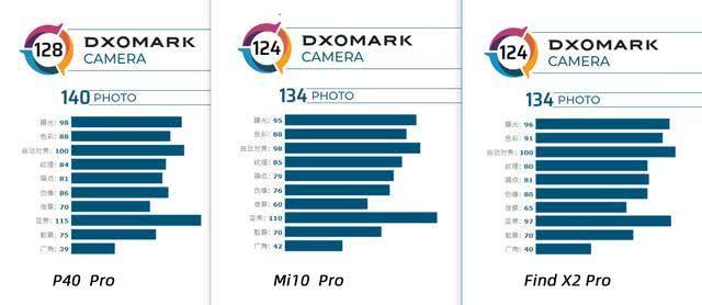 2020年4月拍照最好的手机排行榜前十名 华为P40Pro摘下桂冠