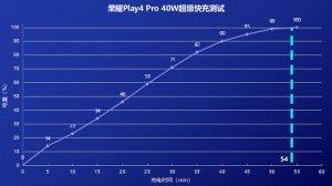 荣耀Play4 Pro好不好体验怎么样?全面能手荣耀Play4 P