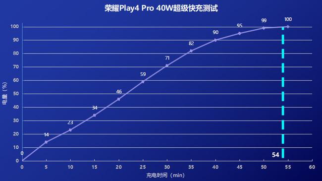 荣耀Play4 Pro好不好体验怎么样?全面能手荣耀Play4 Pro评测