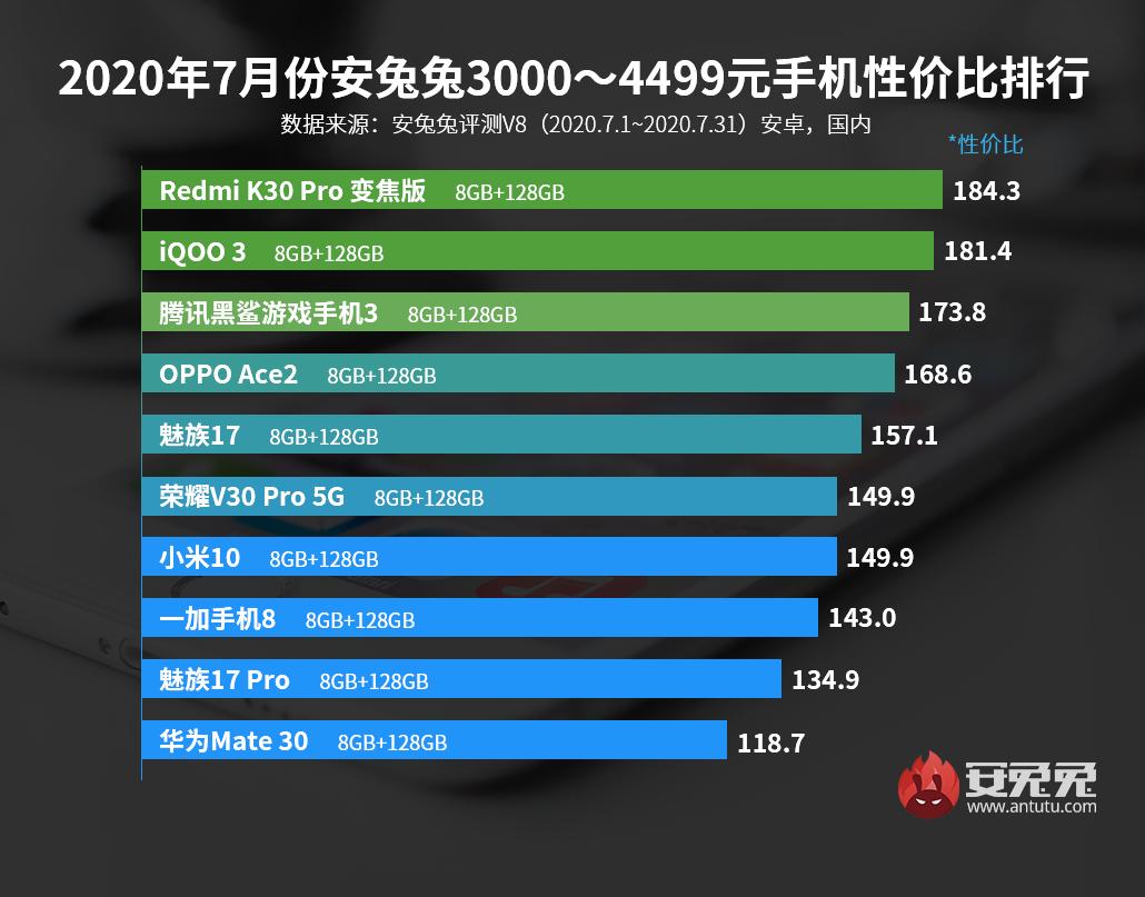 8月安卓手机性价比榜前十名