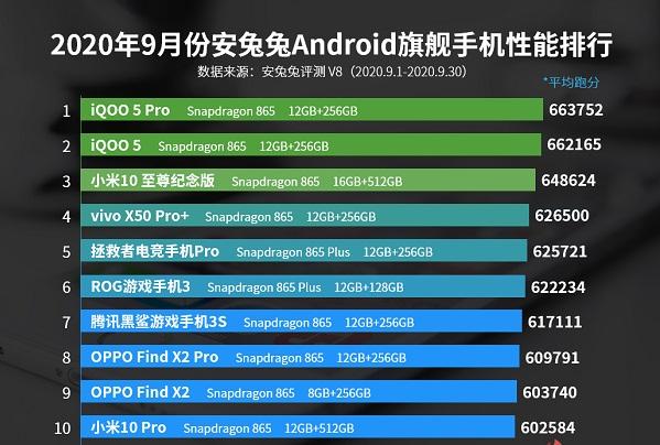 2020年10月安卓手机性能榜 十月性能最好的手机排行榜前十名