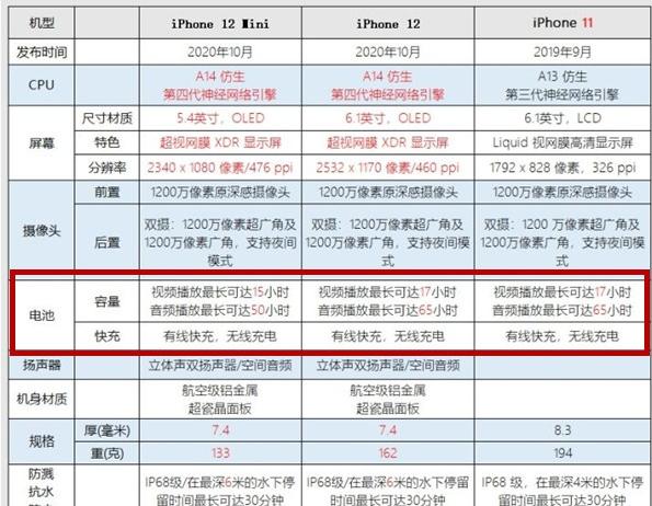 iPhone12mini电池多少毫安_苹果12系列的电池多大