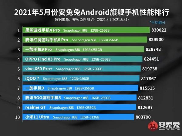2021年6月性能最好的手机有哪些_6月性能最好的安卓手机排行榜前十名