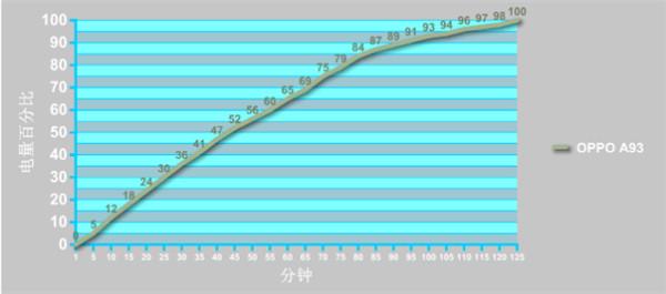 oppoa95和a93区别对比哪个好?外观性能拍照续航全面对比评测